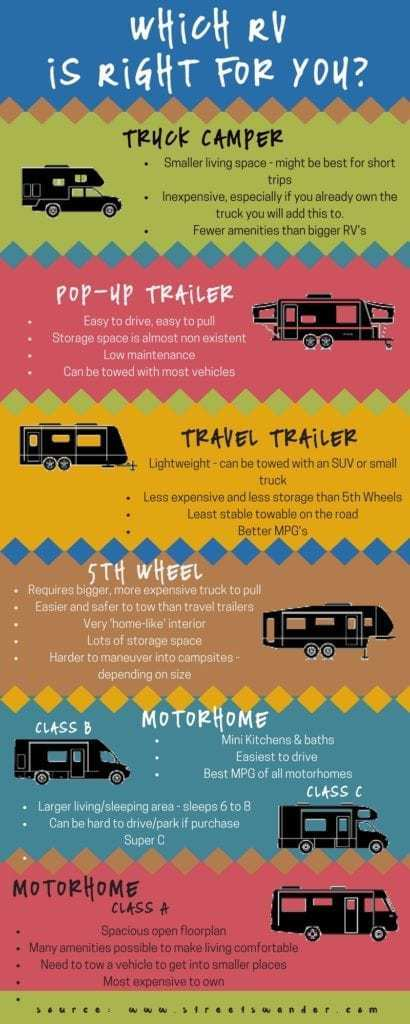 Deciding which RV is Right For YOU | Selecting an RV for your lifestyle is important | www.streetswander.com