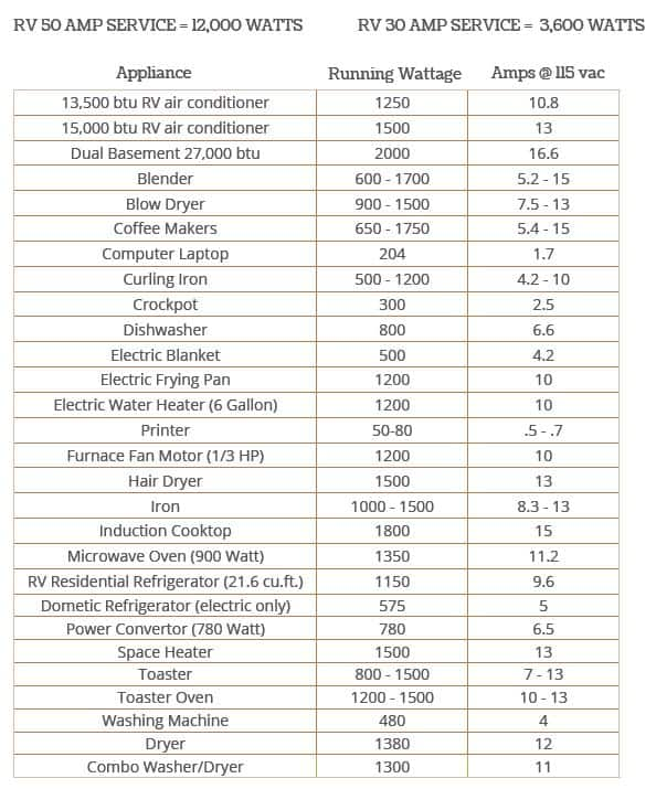Quick Guide To Power Usage In Your RV Eg: